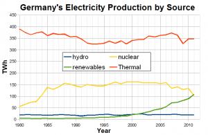 """""""Thermal"""" înseamnă hidrocarburi: cărbune, gaze"""